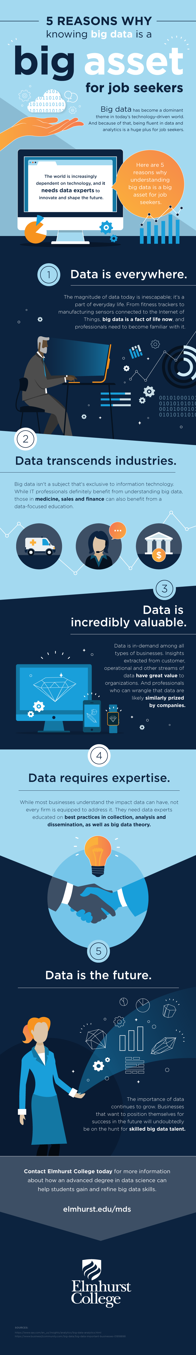 """5 Reasons Why Knowing Big Data is a Big Asset for Job Seekers"" Infographic"