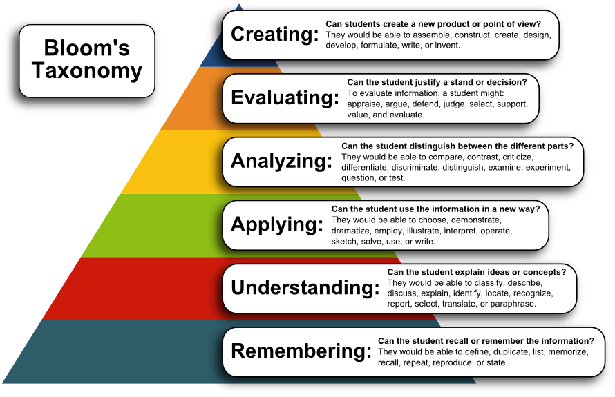 A graphic showing Bloom's Taxonomy.