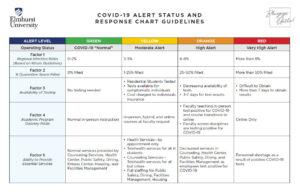 A thumbnail image link to the Elmhurst University COVID-19 Alert Status and Response chart PDF.