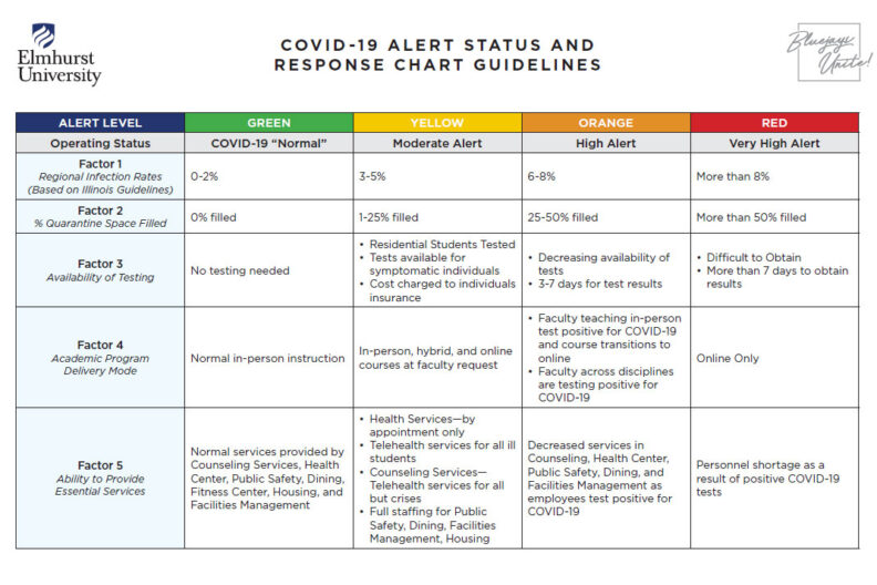 A thumbnail image link to the Elmhurst University COVID-19 Alert Status and Response chart PDF.