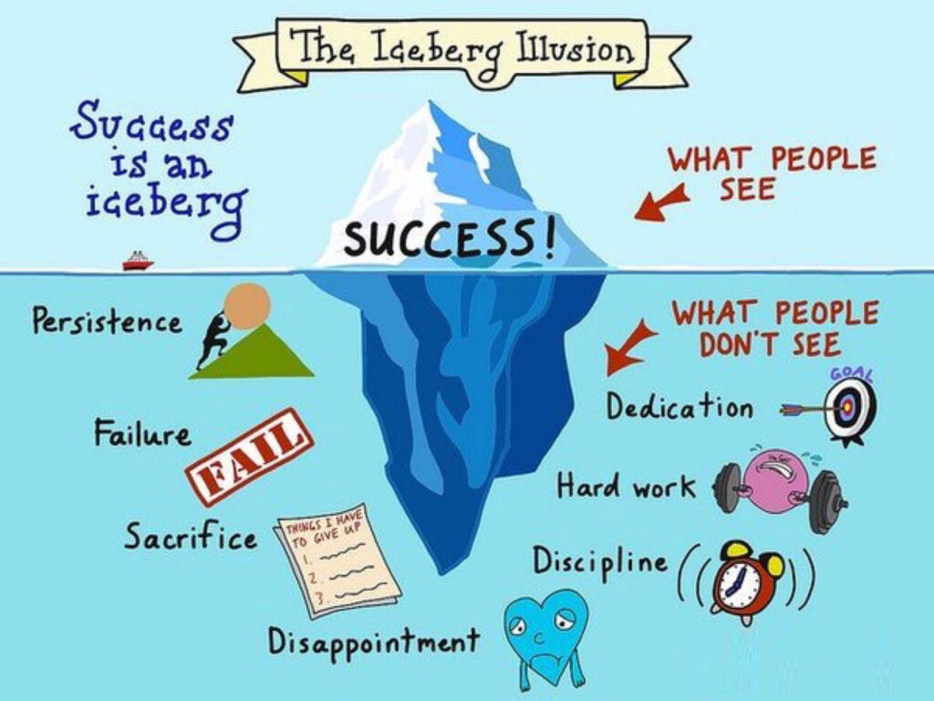 """A graphic illustrates the """"Iceberg Illusion"""" that """"success is an iceberg"""": the success people see above water is a byproduct of hard work, sacrifice and failure that they don't see """"below the water."""""""