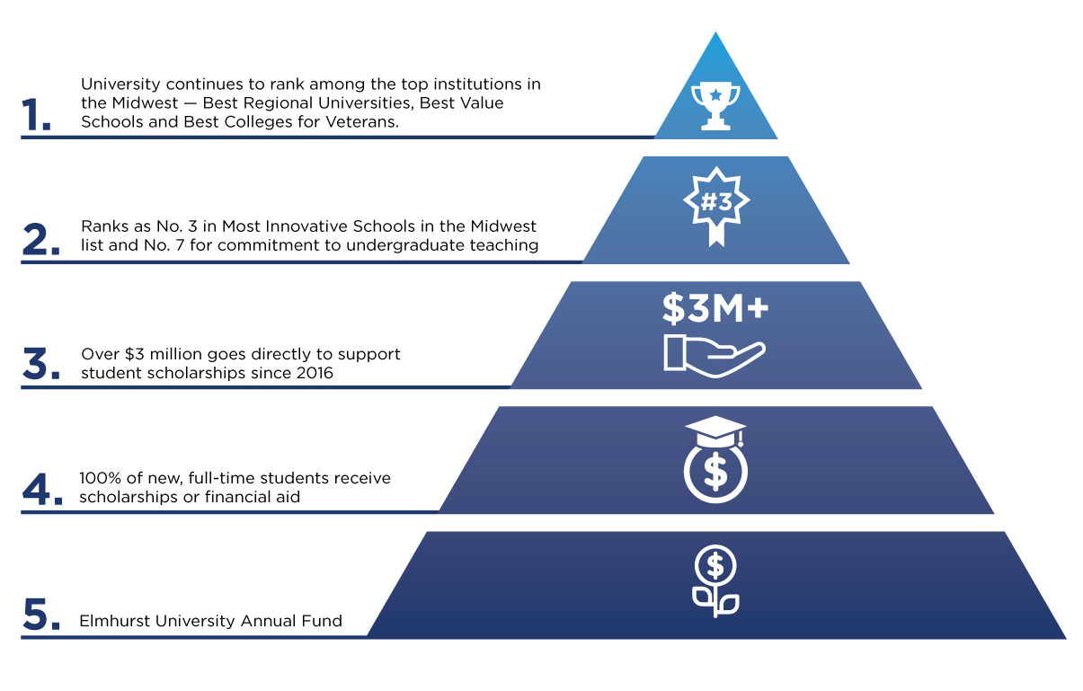A blue, pyramid-shaped graphic shows the different university initiatives supported by the Elmhurst University Annual Fund.