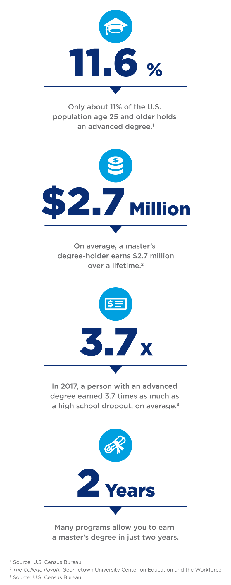 Four Reasons to Get a Master's Degree Infographic: 11.6% - Only about 11% of the U.S. population age 25 and older holds an advanced degree. $2.7 million - On average, a master's degree-holder earns $2.7 million over a lifetime. 3.7x - In 2017, a person with an advanced degree earned 3.7 times as much as a high school dropout, on average. 2 years - Many programs allow you to earn a master's degree in just two years. Sources: U.S. Census Bureau, The College Payoff - Georgetown University Center on Education and the Workforce.