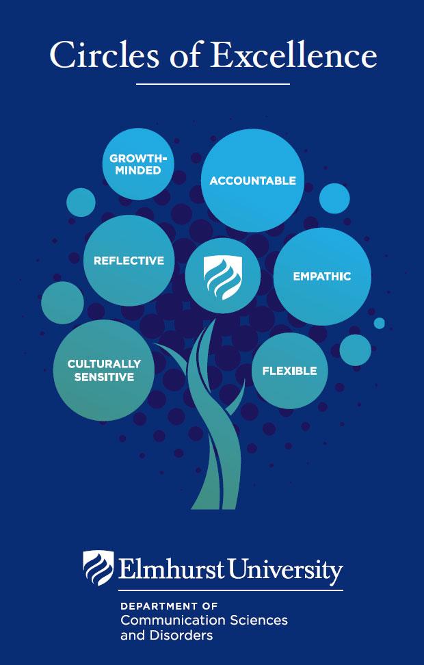 """Poster image of the Elmhurst University Department of Communication Sciences and Disorders """"Circles of Excellence"""" logo. Words on the logo include """"Flexible,"""" """"Accountable,"""" """"Empathetic,"""" """"Growth-Minded,"""" """"Culturally Sensitive"""" and """"Reflective."""""""